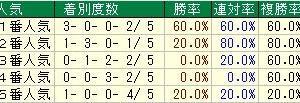 第72回農林水産省賞典阪神ジュベナイルフィリーズ(G1) 2020 検討