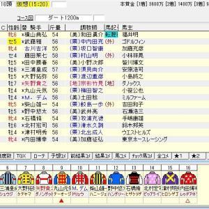 第12回カペラステークス(G3) 2019 出走馬名表