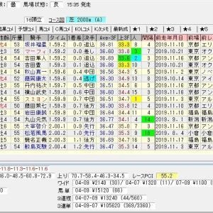 第55回中日新聞杯(G3) 2019 結果