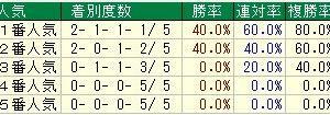 第71回朝日杯フューチュリティステークス(G1) 2019 検討