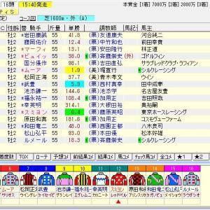 第71回朝日杯フューチュリティステークス(G1) 2019 予想