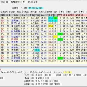 浜松ステークス 2019 結果