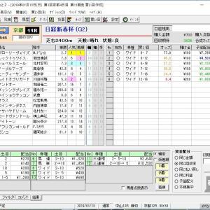 第66回日経新春杯(G2) 2019 結果