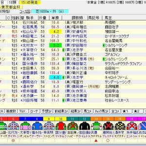 第58回スポーツニッポン賞京都金杯(G3) 2020 予想