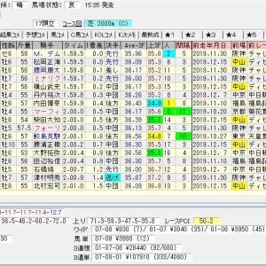 第69回日刊スポーツ賞中山金杯(G3) 2020 結果