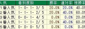 第54回日刊スポーツ賞シンザン記念(G3) 2020 検討