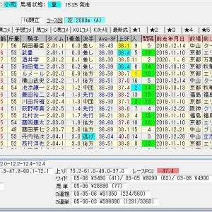 第57回農林水産省賞典愛知杯(G3) 2020 結果