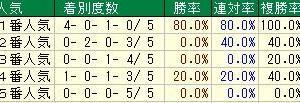 第37回東海テレビ杯東海ステークス(G2) 2020 検討