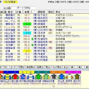 第37回東海テレビ杯東海ステークス(G2) 2020 予想