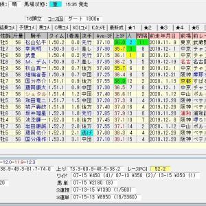 第37回東海テレビ杯東海ステークス(G2) 2020 結果