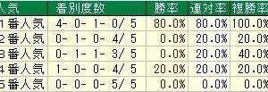 第36回東海テレビ杯東海ステークス(G2) 2019 検討