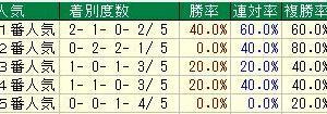 第60回きさらぎ賞(G3) 2020 検討