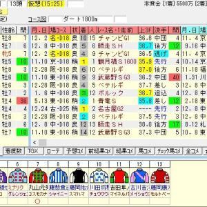第36回東海テレビ杯東海ステークス(G2) 2019 出走馬名表