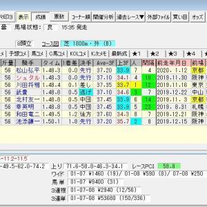 第60回きさらぎ賞(G3) 2020 結果