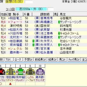 第113回農林水産省賞典京都記念(G2) 2020 出走馬名表