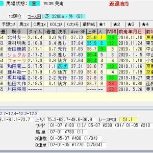 第113回農林水産省賞典京都記念(G2) 2020 結果