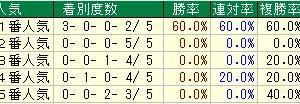 第55回京都牝馬ステークス(G3) 2020 検討