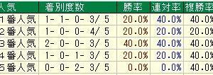 第54回小倉大賞典(G3) 2020 検討