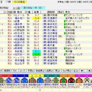 第55回京都牝馬ステークス(G3) 2020 予想