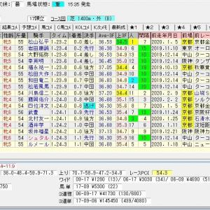 第55回京都牝馬ステークス(G3) 2020 結果