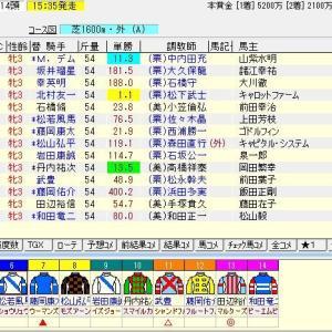 第27回チューリップ賞(G3) 2020 予想