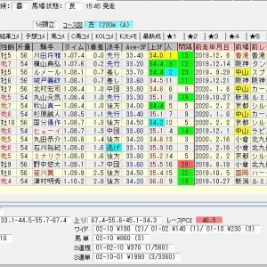 第15回夕刊フジ賞オーシャンステークス(G3) 2020 結果