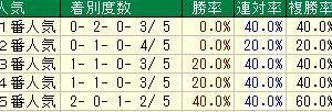 第38回ローレル競馬場賞中山牝馬ステークス(G3) 2020 検討