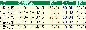 第68回阪神大賞典(G2) 2020 検討