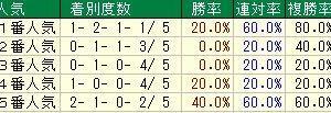 第69回フジテレビ賞スプリングステークス(G2) 2020 検討