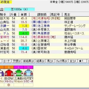 第69回フジテレビ賞スプリングステークス(G2) 2020 予想