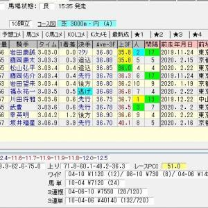 第68回阪神大賞典(G2) 2020 結果