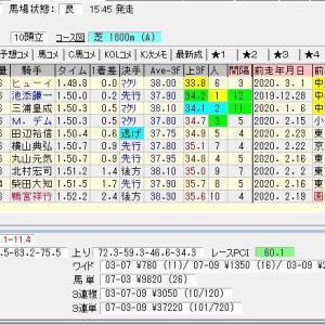 第69回フジテレビ賞スプリングステークス(G2) 2020 結果