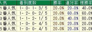第50回高松宮記念(G1) 2020 検討