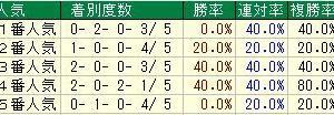 第68回日経賞(G2) 2020 検討
