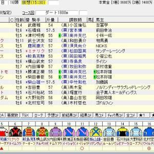 第27回マーチステークス(G3) 2020 出走馬名表