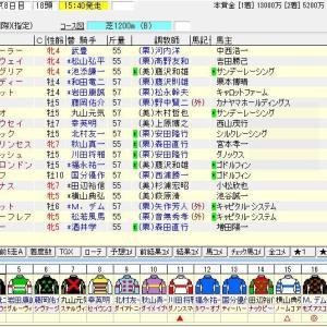 第50回高松宮記念(G1) 2020 出走馬名表