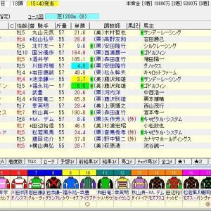 第50回高松宮記念(G1) 2020 予想
