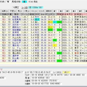 第50回高松宮記念(G1) 2020 結果