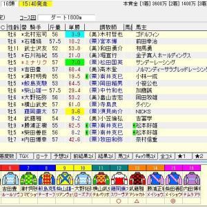 第27回マーチステークス(G3) 2020 予想(代替開催)