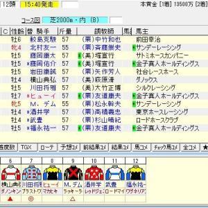 第64回大阪杯(G1) 2020 出走馬名表