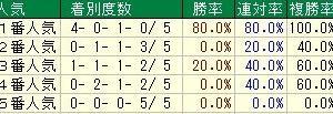 第52回スポーツニッポン賞ステイヤーズステークス(G2) 2018 検討