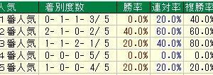 第80回桜花賞(G1) 2020 検討