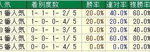 第63回サンケイスポーツ杯阪神牝馬ステークス(G2) 2020 検討