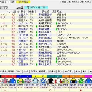 第80回桜花賞(G1) 2020 枠順