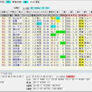 第80回桜花賞(G1) 2020 結果
