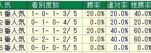第80回皐月賞(G1) 2020 検討