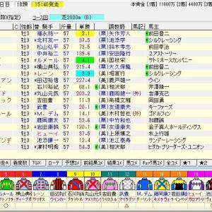 第80回皐月賞(G1) 2020 予想