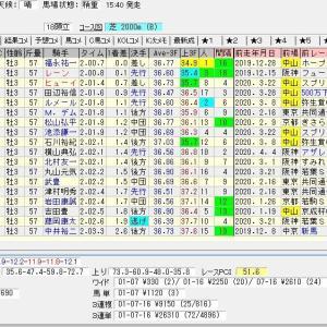 第80回皐月賞(G1) 2020 結果