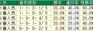 第51回読売マイラーズカップ(G2) 2020 検討