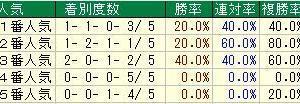 第55回サンケイスポーツ賞フローラステークス(G2) 2020 検討